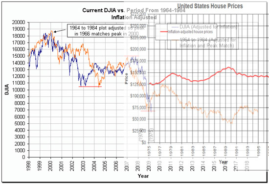 djia historical prices download